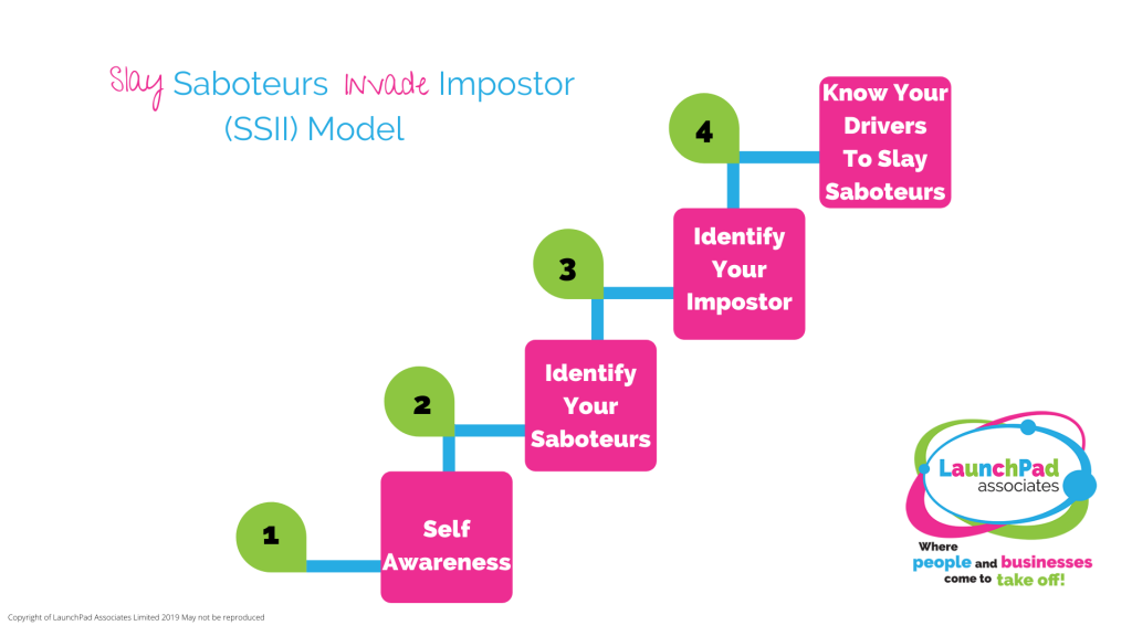 SSII Model and Method